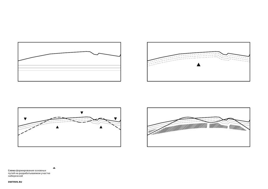 Схема формирования основных путей на разрабатываемом участке набережной.