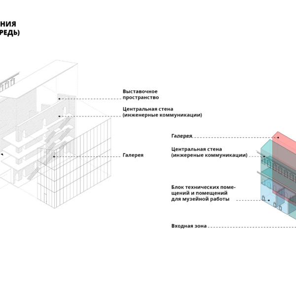 Архитектурно-градостроительная концепция Музея русской иконы в Симоновом монастыре, схема проектируемого корпуса музея. ©DMTRVK